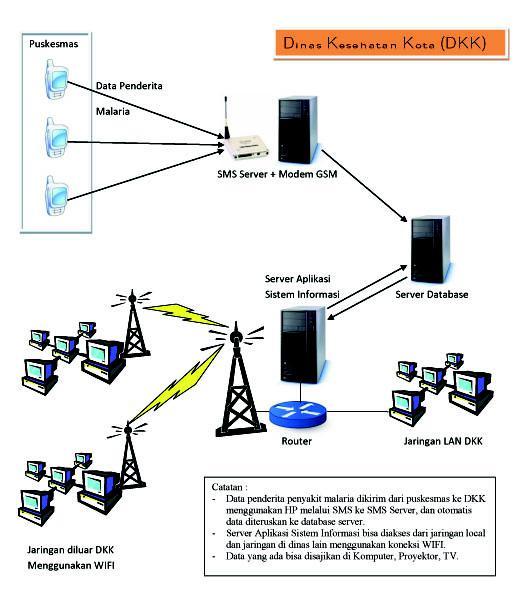 Penerapan sistem informasi dengan memanfaatkan jaringan komunikasi sms ccuart Choice Image